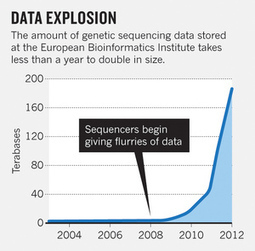 Biology: The big challenges of big data | SynBioFromLeukipposInstitute | Scoop.it
