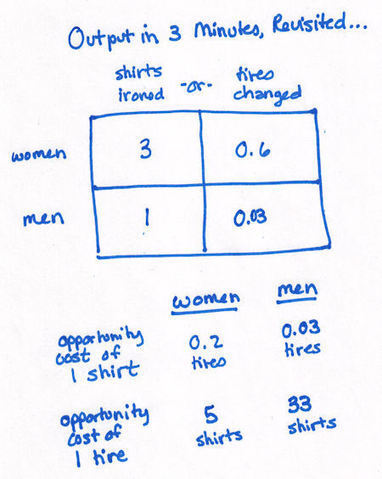 Comparative Advantage And Gains From Trade, Feminazi Edition… | Comparative Advantage | Scoop.it