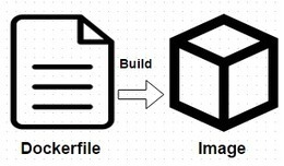 Dockerfile Tutorial - Building Docker Images for Containers | H4x0r5 Playground | Scoop.it