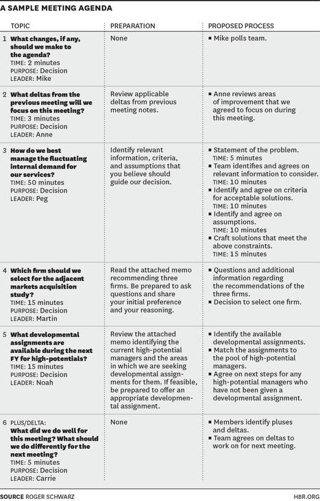 How to Design an Agenda for an Effective Meeting | AttivAzione alla TrasformAzione | Scoop.it