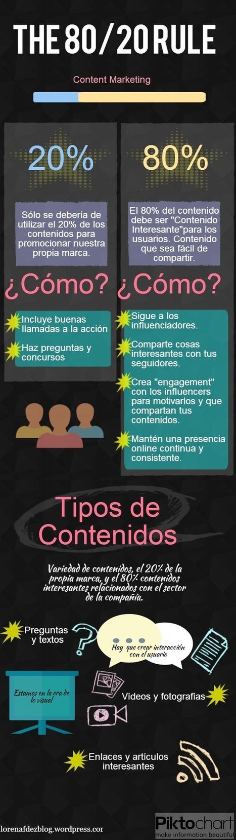 Content Marketing: The 80/20 Rule   Lorena Fdez Blog   Marketing de contenidos   Scoop.it