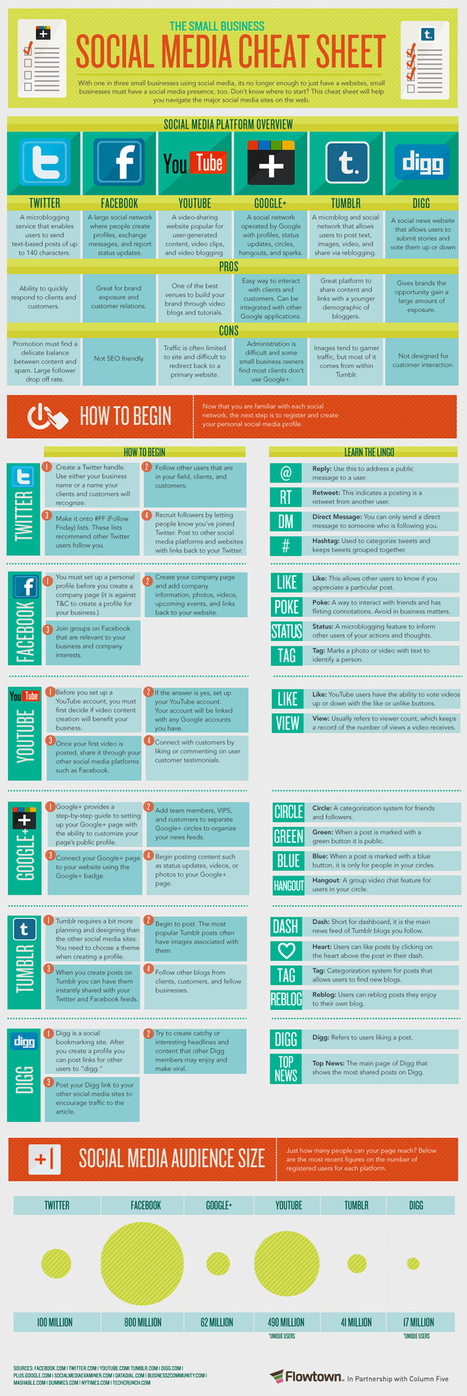 A Printable Guide to Social Media [#Infographic] | Sociologie du numérique et Humanité technologique | Scoop.it