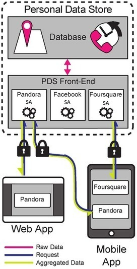 openPDS: Protecting the Privacy of Metadata through SafeAnswers | Papers | Scoop.it