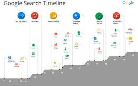 Google presentó su nuevo algoritmo Hummingbird y afecta el 90 % de las búsquedas | SEO | Scoop.it