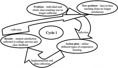 Old Concepts, New Tools: An Action Research Project on Computer-Supported Collaborative Learning in Teacher Education | Leadership, Innovation, and Creativity | Scoop.it