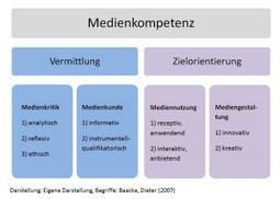 Begriffsdefinition | Mediennutzung von Kindern u. Jugendlichen | Scoop.it