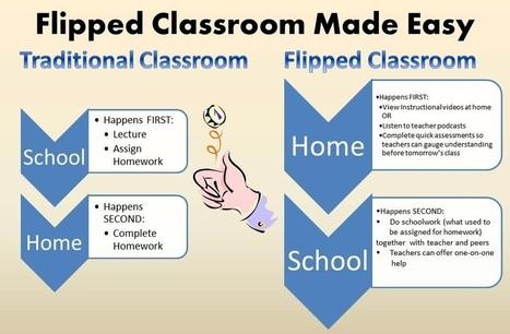 'Flipped Classroom': una oportunidad para profundizar en el EEES | The Flipped Classroom | flipped classroom | Scoop.it