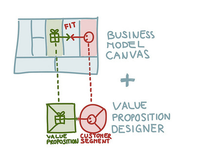 Achieve Product-Market Fit with our Brand-New Value Proposition Designer « Business Model Alchemist | Business Design Innovation | Scoop.it