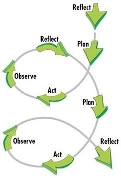 Why Reflect? - Reflection for Learning | AAEEBL -- Links to Learning | Scoop.it