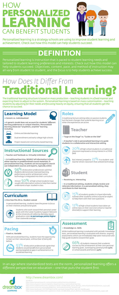 Personalized Learning Vs Traditional Learning ~ Educational Technology and Mobile Learning | Technologies educatives | Scoop.it