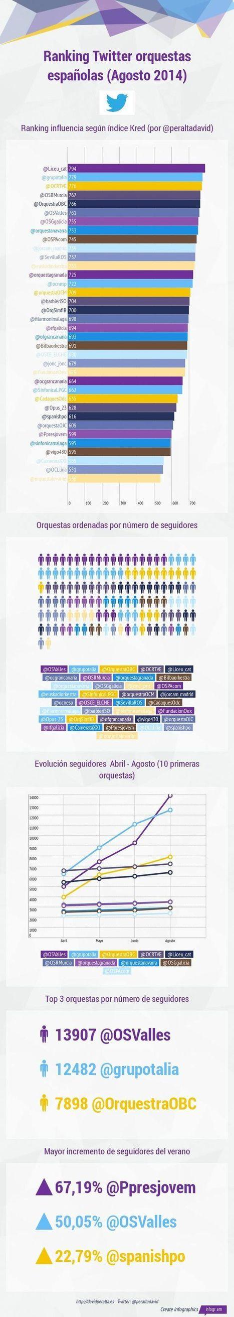 Las orquestas españolas en Twitter no descansan en verano [infografía] | Seo, Social Media Marketing | Scoop.it