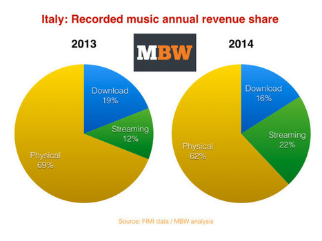 Streaming now makes more money than iTunes in Italy | Music Industry News | Scoop.it