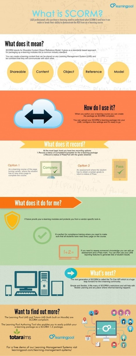 SCORM Explained [INFOGRAPHIC] | LearnDash | APRENDIZAJE | Scoop.it