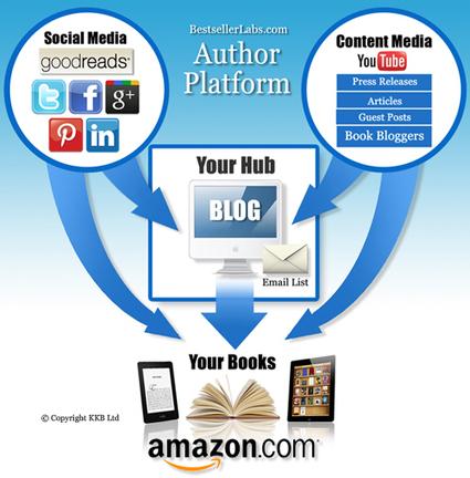 7 Bestseller Book Marketing Strategies For Fiction Writers | Bestseller Labs | ebook writers | Scoop.it