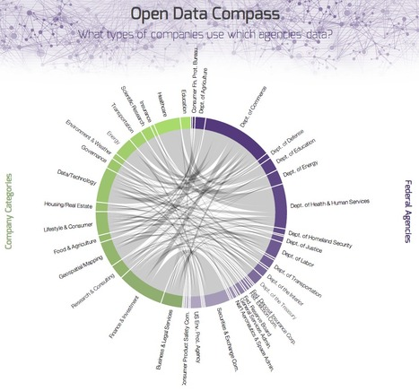 #Opendata Compass. What type the companies use which agencies data? | #GovLab | Public Datasets - Open Data - | Scoop.it