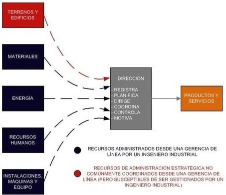 Estudio del Trabajo - Ingenieros Industriales | Ingeniería de Metodos | Scoop.it