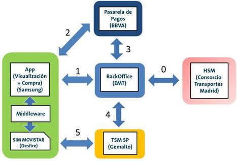 I Congreso Ciudades Inteligentes: Sistema NFC - ESMARTCITY | Big and Open Data, FabLab, Internet of things | Scoop.it