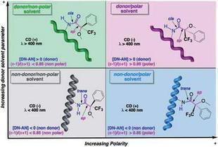 Controlan por primera vez el giro de un polímero helicoidal - Lukor | Medicina y química biológica | Scoop.it
