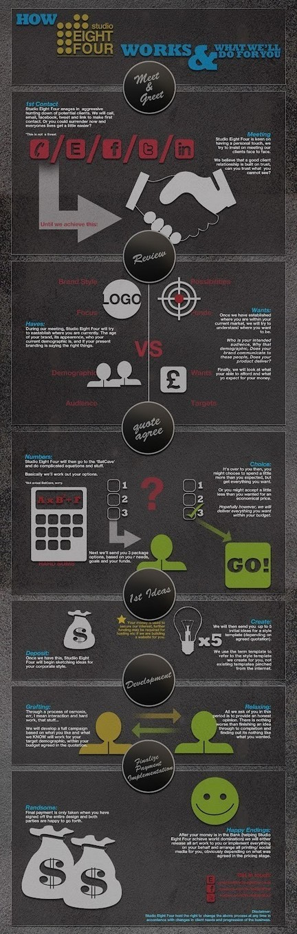 The creative process | Data Visualization and Infographics | Scoop.it
