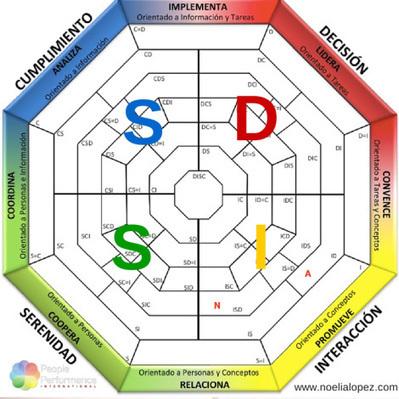 DISC: y tú ¿qué letra eres? | Noelia López-Cheda | LinkedWoman | Compartimos Inspiración | Scoop.it