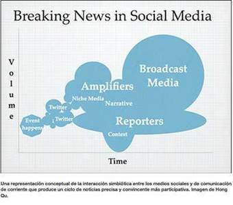 Periodismo ciudadano y redes sociales en las explosiones del maratón de Boston | Periodismo Ciudadano | Periodismo y Redes Sociales | Scoop.it