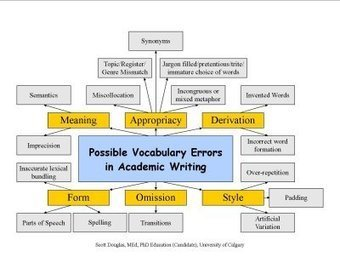 Teaching English for Academic Purposes: Possible Vocabulary Errors in Academic Writing | Teaching English as a Foreign Language | Scoop.it