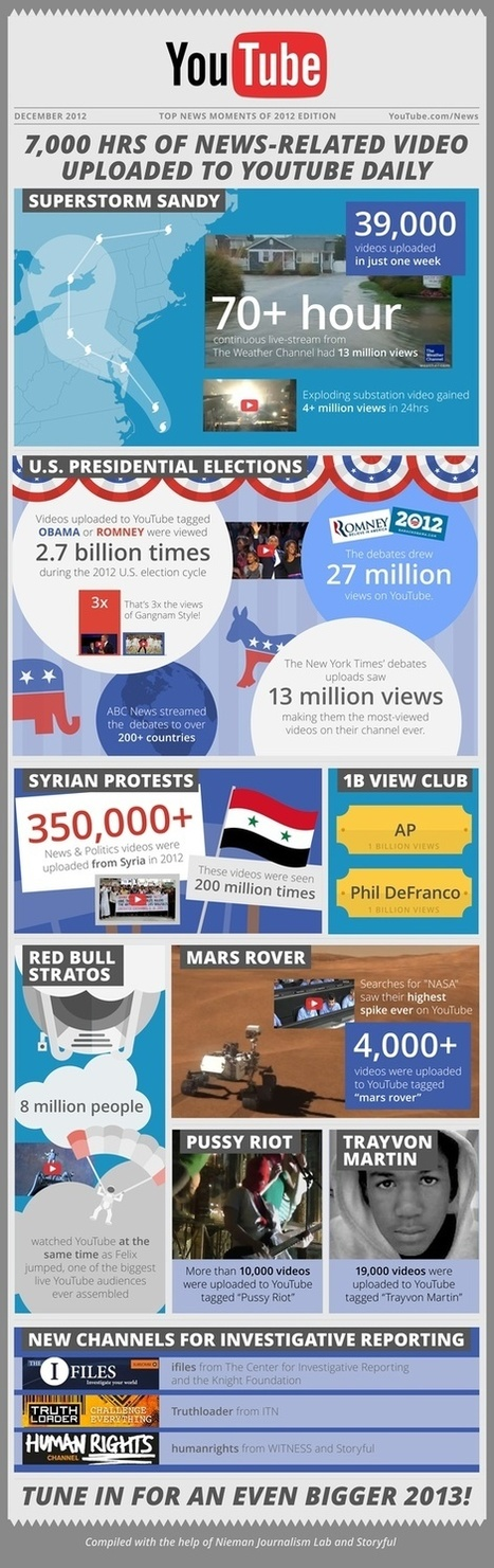 2012 Was the Year of News on YouTube [Infographic]   Data Visualization and Infographs   Scoop.it