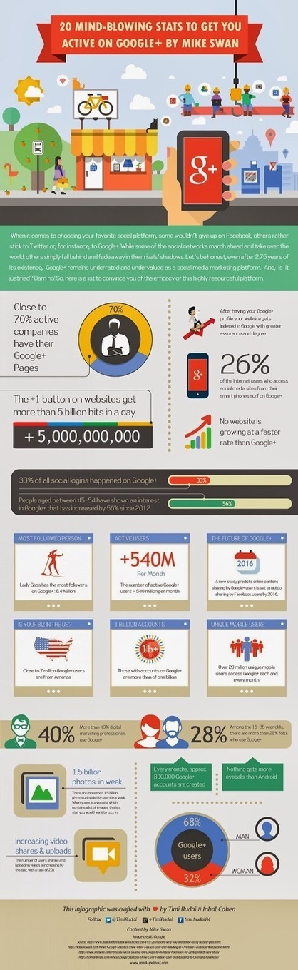 20 chiffres Google+ pour vous convaincre d'y être actifs - Infographie #Arobasenet | Going social | Scoop.it