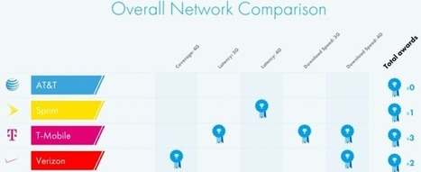 Which carrier has the fastest LTE network in America? | Digital TV | Scoop.it