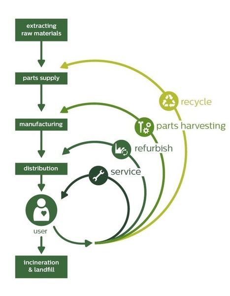 War on waste: what happened in the circular eco... | 3C project for circular economy | Scoop.it
