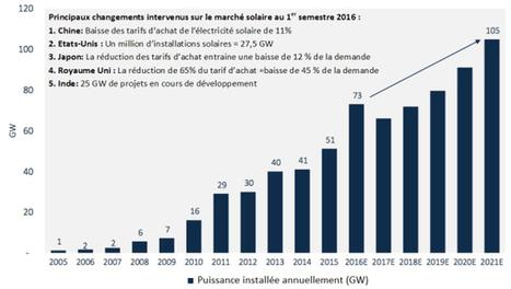 Photovoltaïque : la puissance installée dans le monde en 2016 sera nettement supérieure aux prévisions   Contexte énergétique   Scoop.it