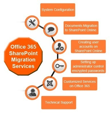 Migrating From SharePoint 2007, 2010 & 2013 to Office 365 | Office 365 Services | Scoop.it