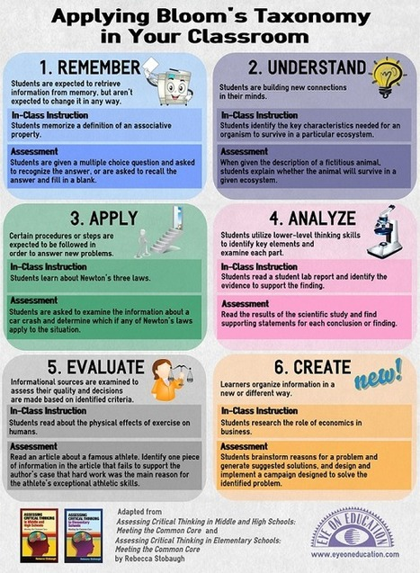 Applying Bloom's Taxonomy in Your Classroom - Infographic | Literacy, Education and Common Core Standards in School and at Home | Scoop.it