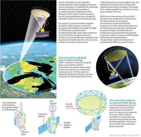 SMAP, un satellite qui traque l'humidité des sols | Elevage Laitier ~ PYB | Scoop.it