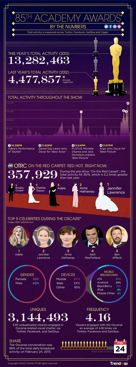 The Trendrr Blog » Blog Archive » Social TV's 2013 Oscars [Infographic] | Second Screen, Social TV & Gamification | Scoop.it