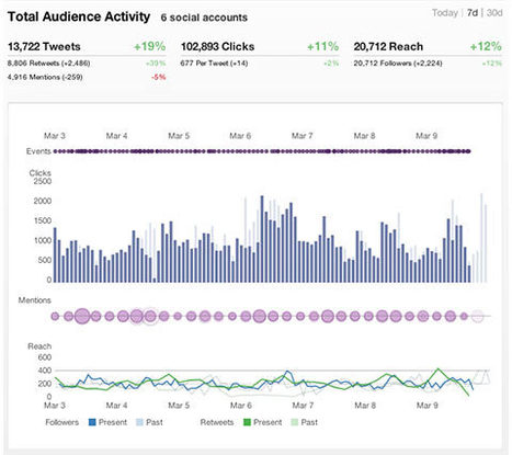 4 Ways to Use Twitter Data to Optimize Your Social Activities | SocialNetworks | Scoop.it