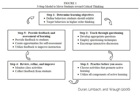 The 5 Step Model to Teach Students Critical Thinking Skills ~ Educational Technology and Mobile Learning | Educación a Distancia (EaD) | Scoop.it