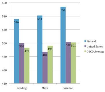 Education in Finland – Koulutus Suomessa - PISA Scores | iltalehti.fi | Scoop.it