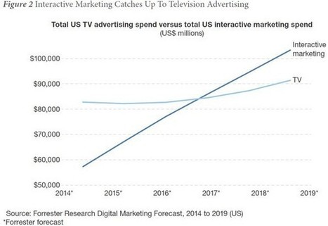 La publicité digitale devant la publicité TV en 2017 aux USA selon Forrester | SEM | Scoop.it