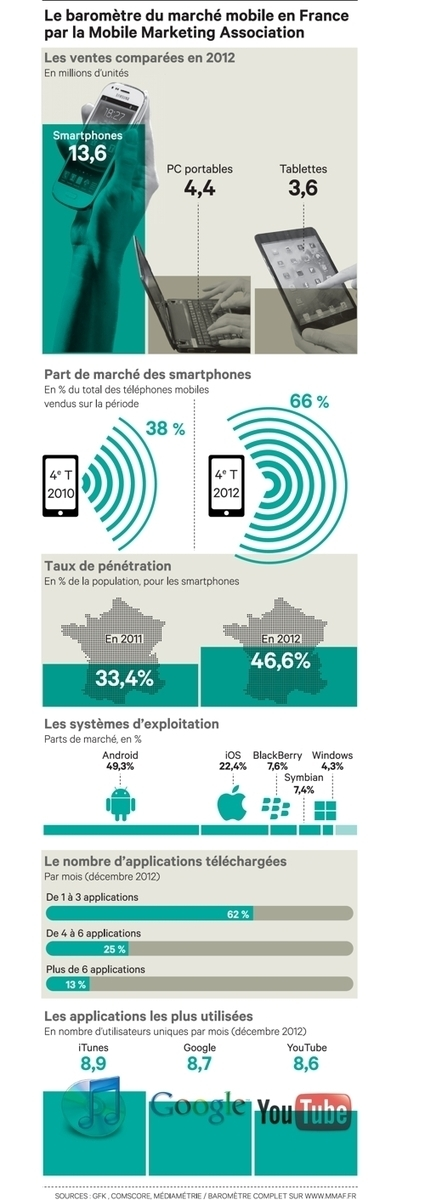 A Barcelone, l'écosystème de la vie connectée se met en place autour du mobile | Internet du Futur | Scoop.it