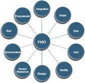 PMBOK 5ta edición: El papel de la PMO | Gestión de Proyectos | Scoop.it
