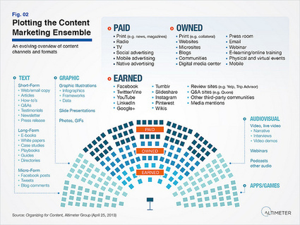 Altimeter Open Research: Organizing for Content Marketing | *Content-A* | Scoop.it