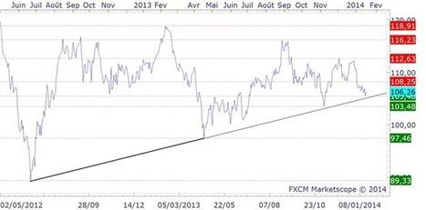 Forex @ DailyFX - WTI & BRENT : plan de trading du pétrole | Trade In Bourse | Scoop.it