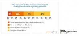Making the Business Case for VDI for Mid-Sized Organizations ... | VDI and EUC | Scoop.it