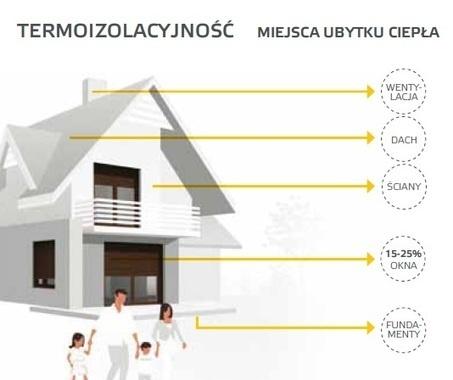 KRISPOL - Dom Energooszczędny - Czy To Się Opłaca? | Bramy garażowe - rolowane | Scoop.it