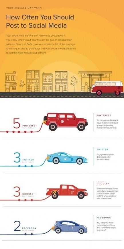 How Often Should You Post On Facebook, Twitter, Pinterest, Instagram? | Digital and Social Marketing Tips | Scoop.it
