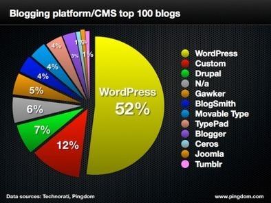 Mercado CMS: WordPress aumenta o market share entre o 100 blogs mais populares | Marketing de Conteudo | Scoop.it