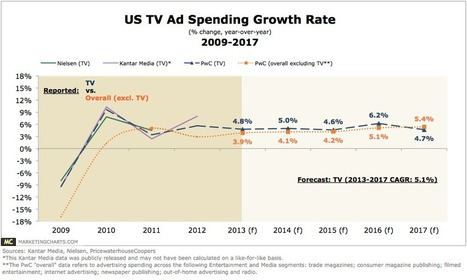 Falling back to earth - Data Dive: US TV Ad Spend seeing major drops but still biggest market by far | Pervasive Entertainment Times | Scoop.it