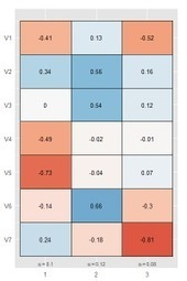 Plotting principal component analysis with ggplot #rstats | Mon Accueil | Scoop.it