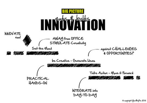 nuts & bolts innovation - how-to Gantt   The Jazz of Innovation   Scoop.it